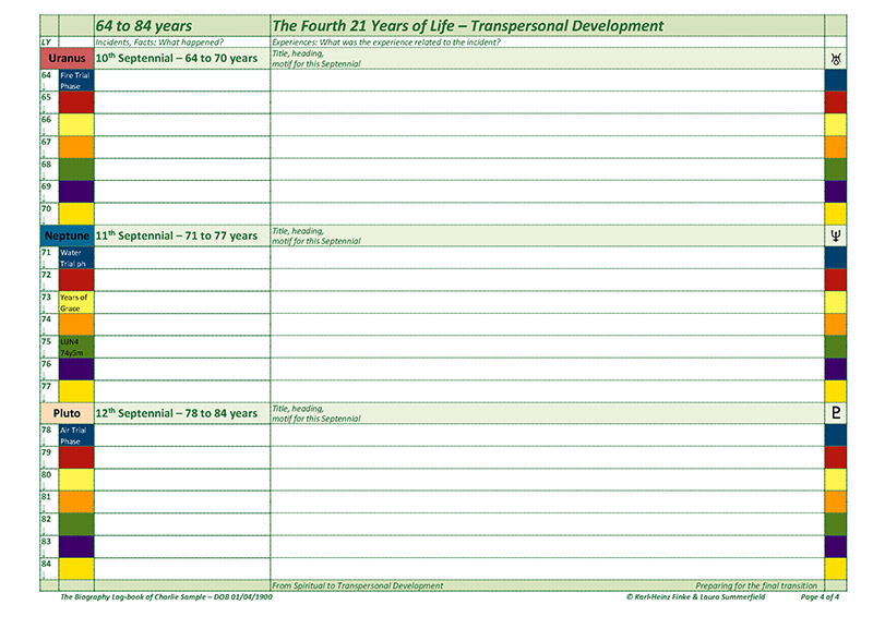 Biography Log-book, Panorama Chart