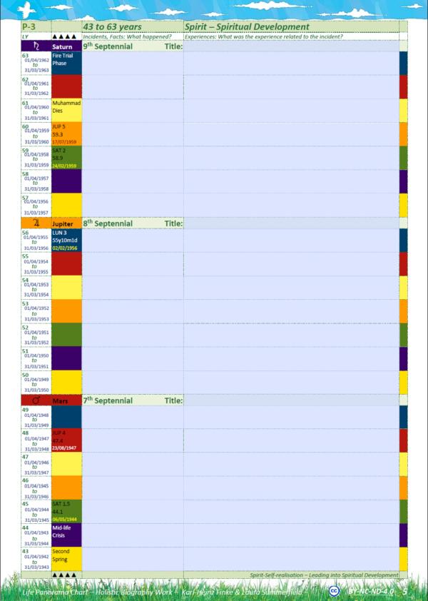 Panorama Chart interactive